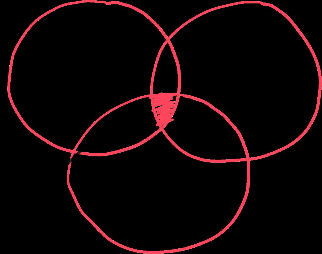 Målet med användarcentrerad design - kundnytta, affärsnytta och genomförande i perfekt balans